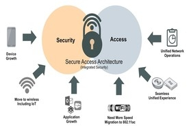 Fortifying Wireless Security Key To A Robust Network